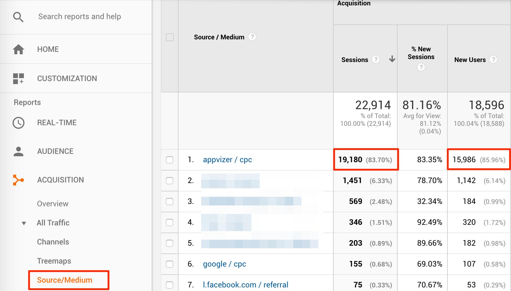 Différence entre utilisateur et session dans Google Analytics