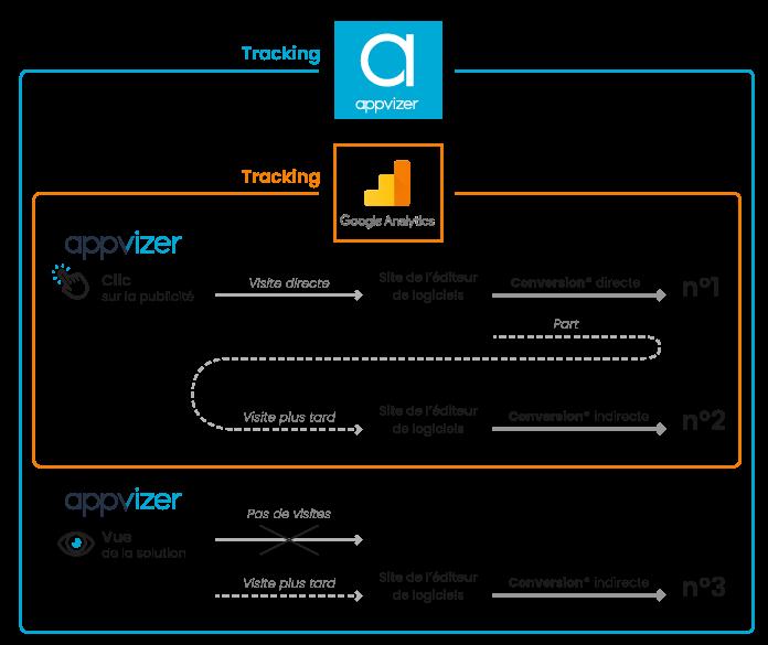 les différents types de tracking